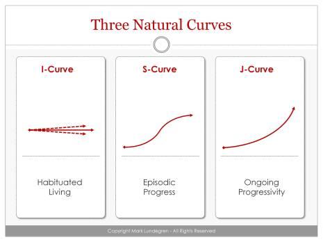 Three Natural Curves