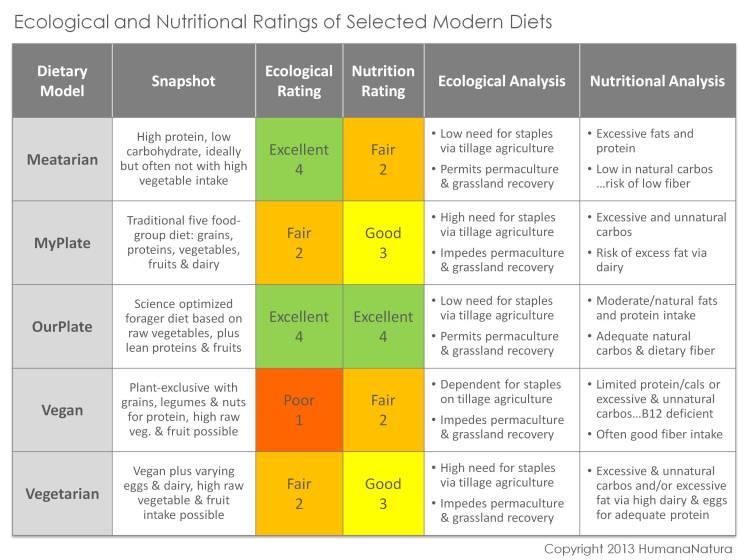 Diet Comparison Chart